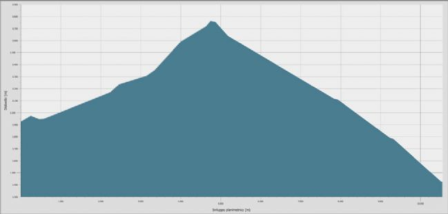 Topographic profile of stage 3/3 - Gressoney Tour des Six